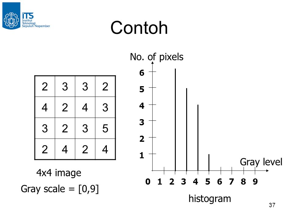Contoh 2 3 4 5 No. of pixels Gray level 4x4 image Gray scale = [0,9]